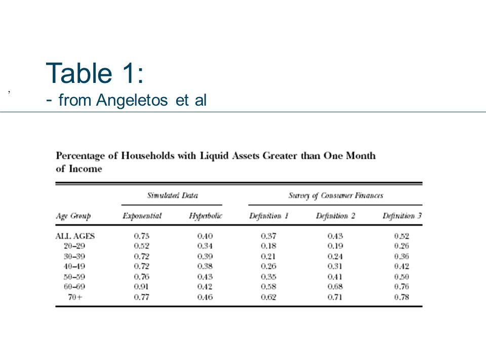 Table 1: - from Angeletos et al,