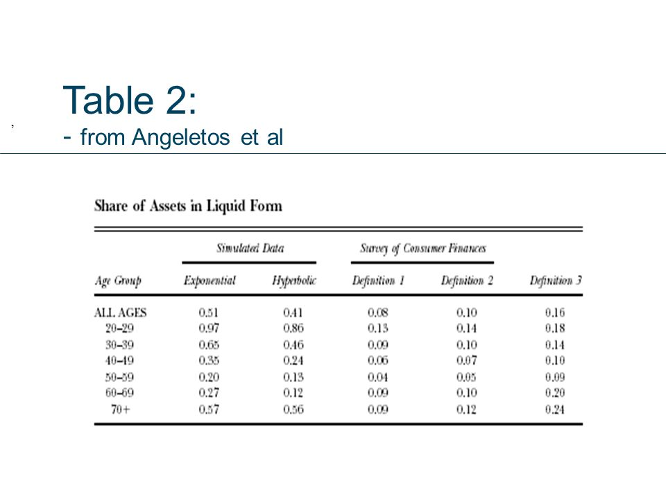 Table 2: - from Angeletos et al,
