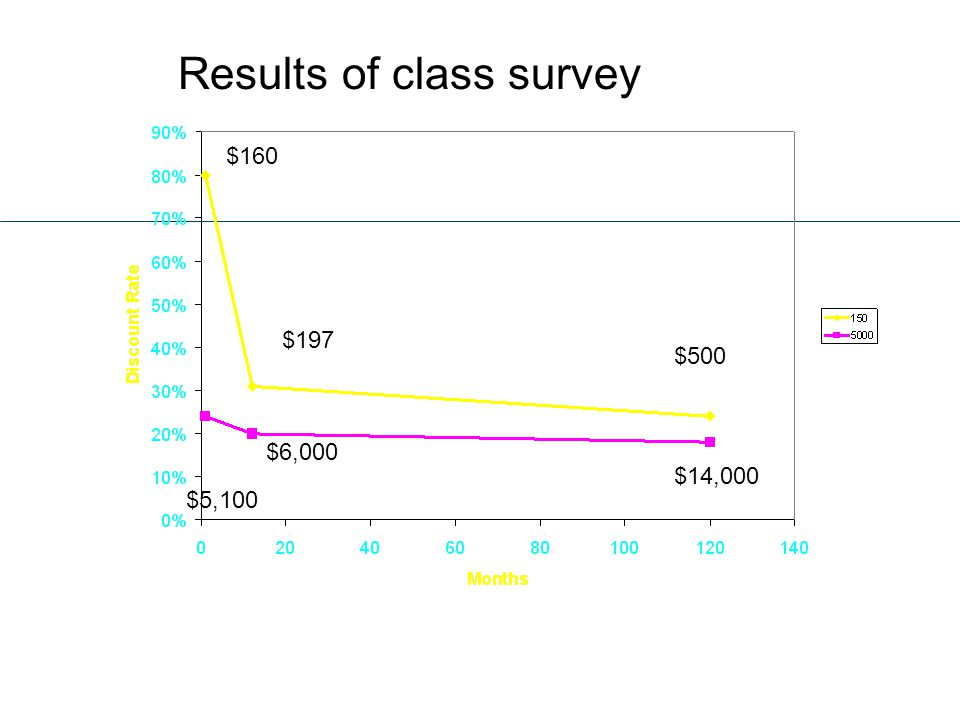 Results of class survey $5,100 $160 $197 $500 $6,000 $14,000