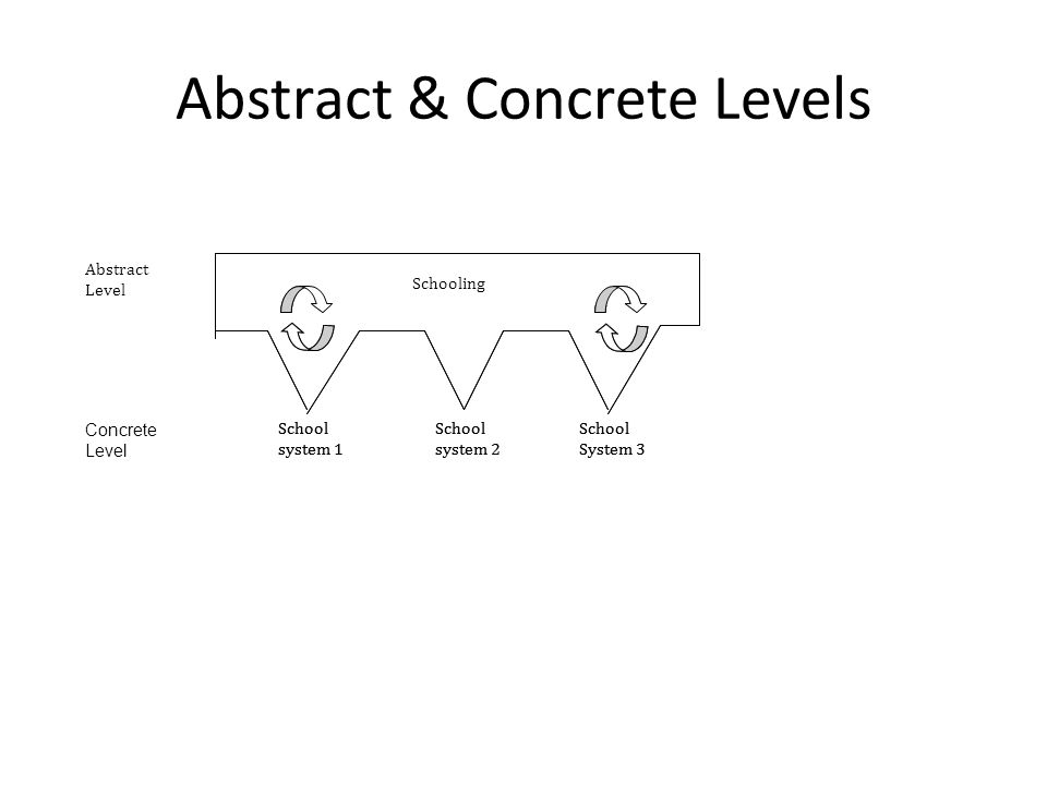 Abstract & Concrete Levels Schooling Abstract Level School system 1 School system 2 School System 3 Schooling School system 1 School system 2 School System 3 Concrete Level