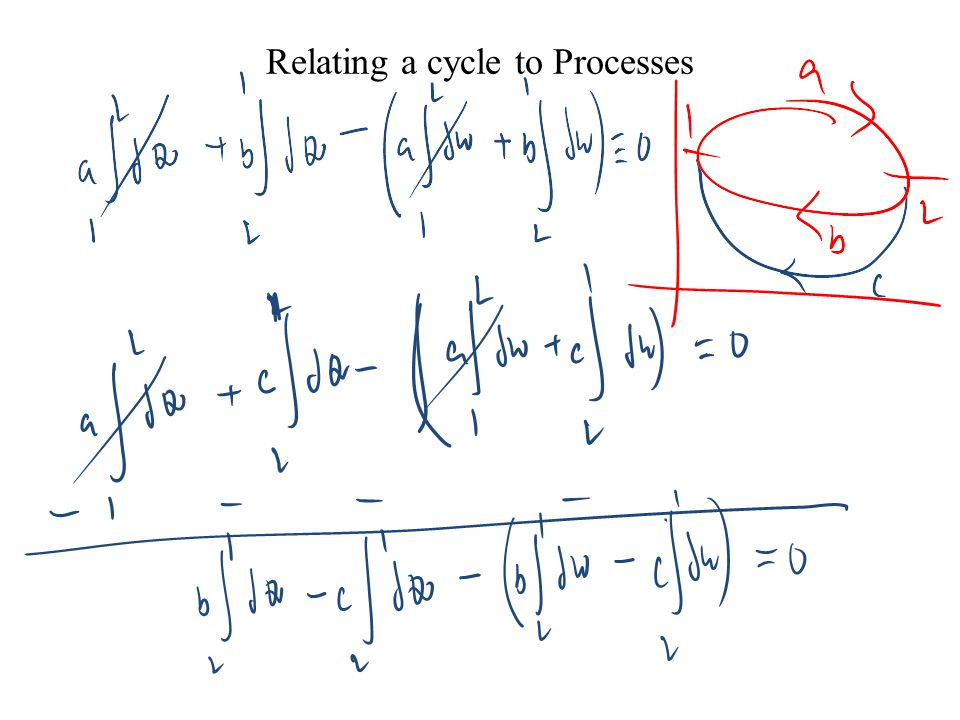 Analysis of Cycles using First Law