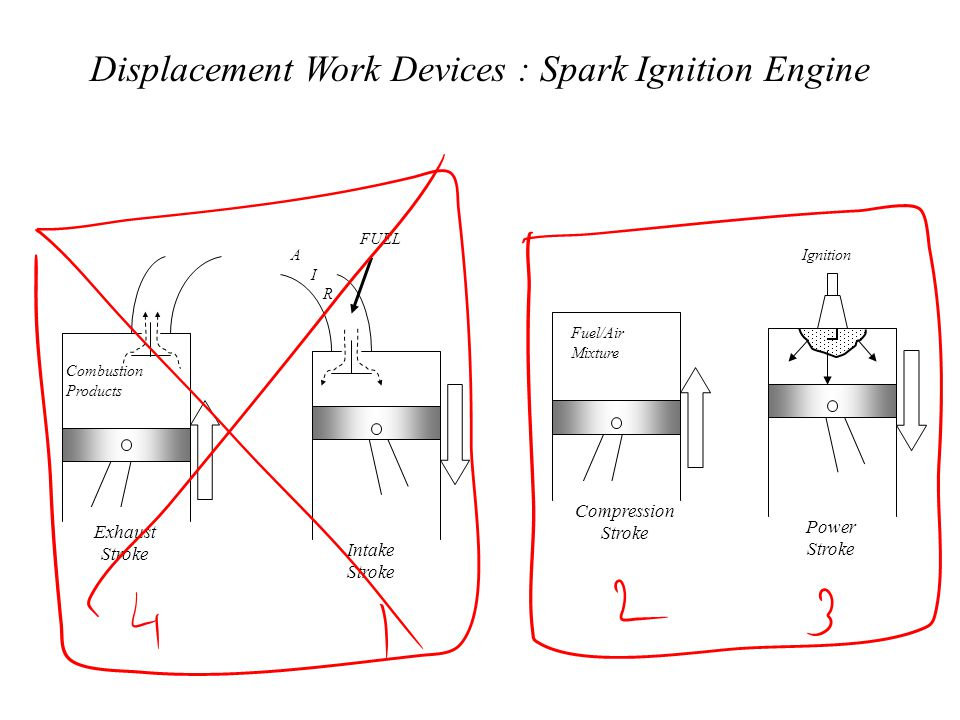 Displacement Work Devices : Spark Ignition Engine A I R Intake Stroke FUEL Ignition Power Stroke Fuel/Air Mixture Compression Stroke Combustion Produc