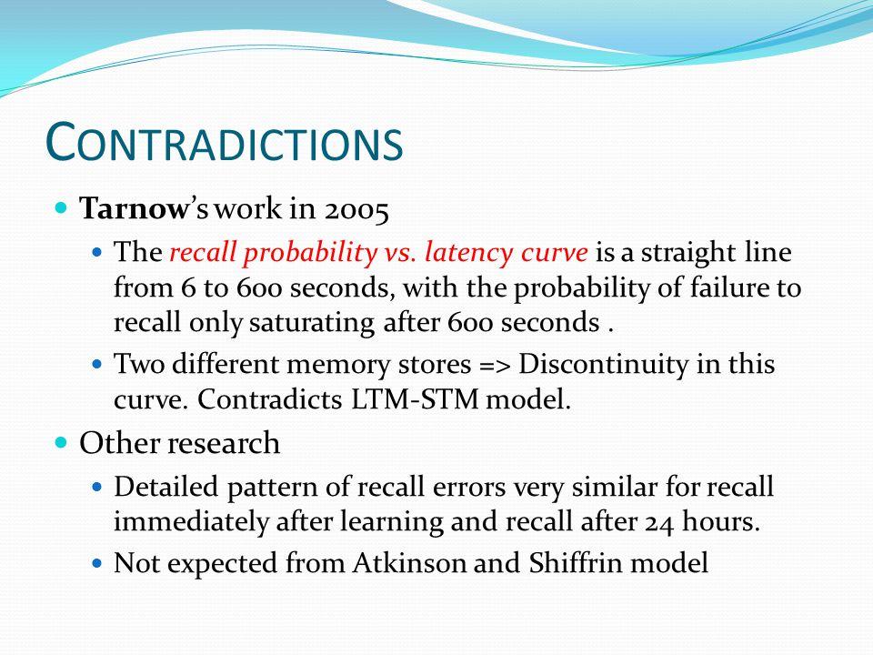 C ONTRADICTIONS Tarnow's work in 2005 The recall probability vs.