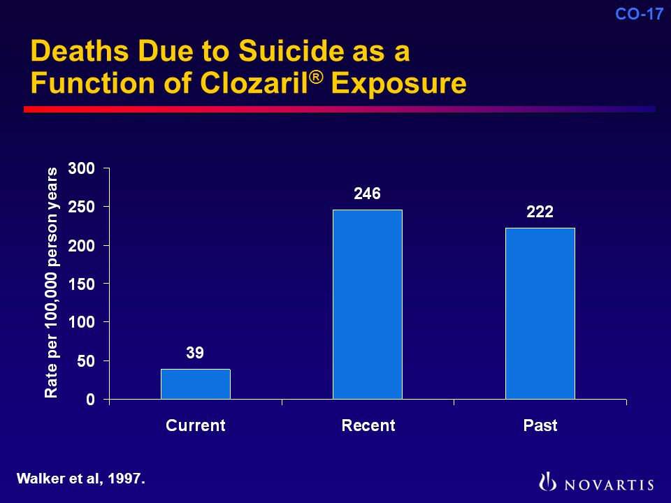 CO-17 Deaths Due to Suicide as a Function of Clozaril ® Exposure Walker et al, 1997.