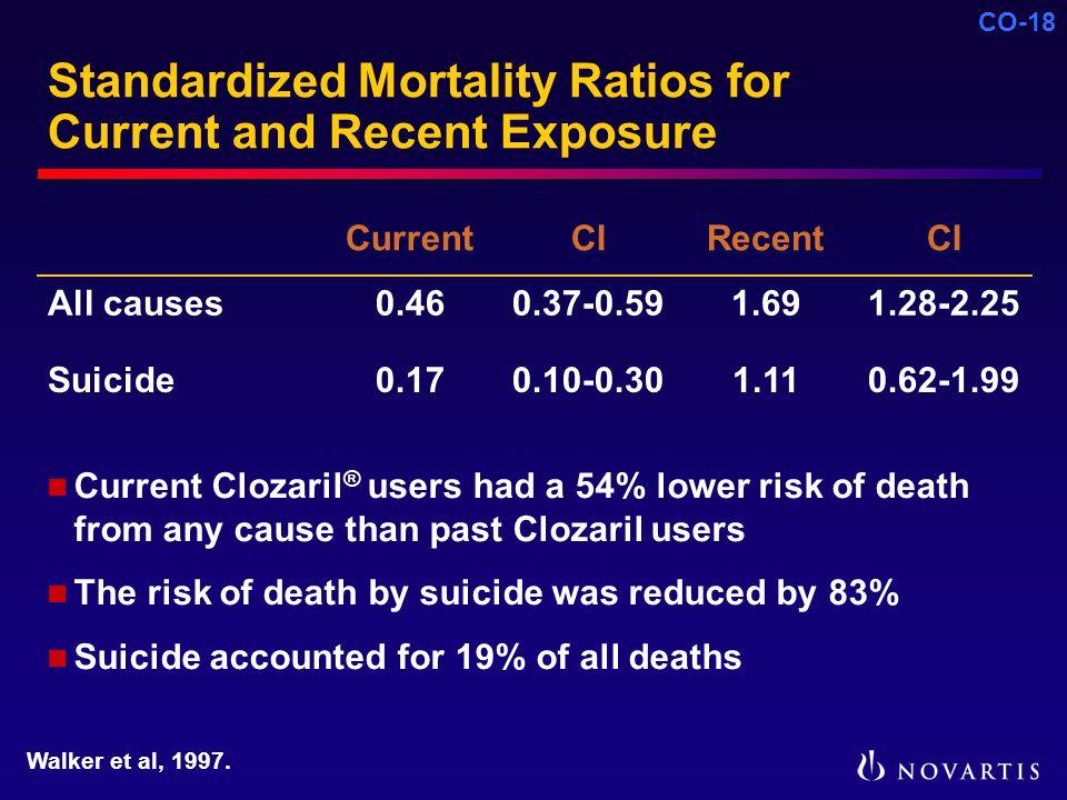 CO-18 Standardized Mortality Ratios for Current and Recent Exposure CurrentCIRecentCI All causes0.460.37-0.591.691.28-2.25 Suicide0.170.10-0.301.110.62-1.99 Current Clozaril ® users had a 54% lower risk of death from any cause than past Clozaril users The risk of death by suicide was reduced by 83% Suicide accounted for 19% of all deaths Walker et al, 1997.