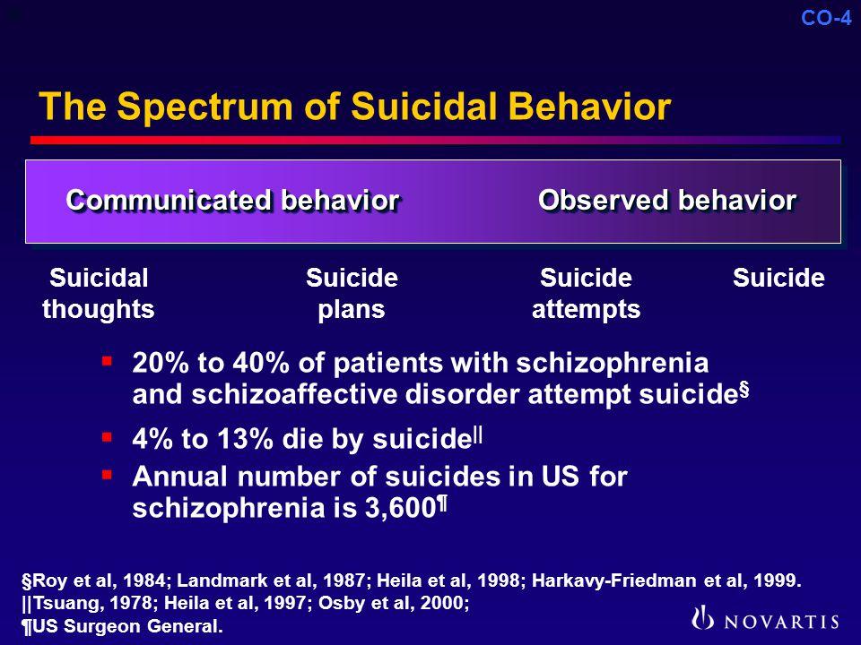 CO-4 The Spectrum of Suicidal Behavior  20% to 40% of patients with schizophrenia and schizoaffective disorder attempt suicide §  4% to 13% die by suicide ||  Annual number of suicides in US for schizophrenia is 3,600 ¶ Suicidal thoughts Suicide plans Suicide attempts Suicide Communicated behavior Observed behavior §Roy et al, 1984; Landmark et al, 1987; Heila et al, 1998; Harkavy-Friedman et al, 1999.