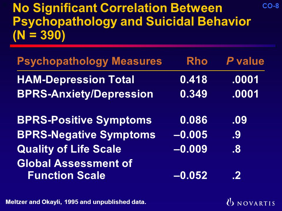 CO-8 No Significant Correlation Between Psychopathology and Suicidal Behavior (N = 390) Psychopathology Measures Rho P value HAM-Depression Total0.418.0001 BPRS-Anxiety/Depression0.349.0001 BPRS-Positive Symptoms0.086.09 BPRS-Negative Symptoms–0.005.9 Quality of Life Scale –0.009.8 Global Assessment of Function Scale–0.052.2 Meltzer and Okayli, 1995 and unpublished data.