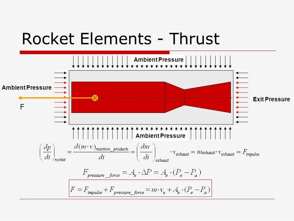 Rocket Elements - Thrust Ambient Pressure Exit Pressure F