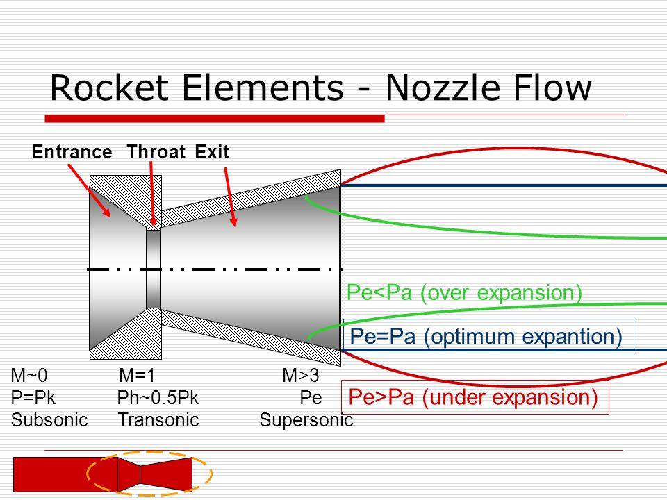 Pe>Pa (under expansion) Rocket Elements - Nozzle Flow M~0 M=1 M>3 P=Pk Ph~0.5Pk Pe Subsonic Transonic Supersonic Pe=Pa (optimum expantion) Pe<Pa (over expansion) Entrance Throat Exit
