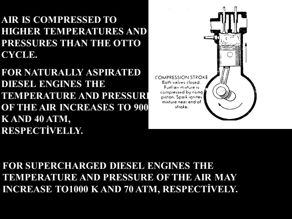 AIR IS COMPRESSED TO HIGHER TEMPERATURES AND PRESSURES THAN THE OTTO CYCLE.