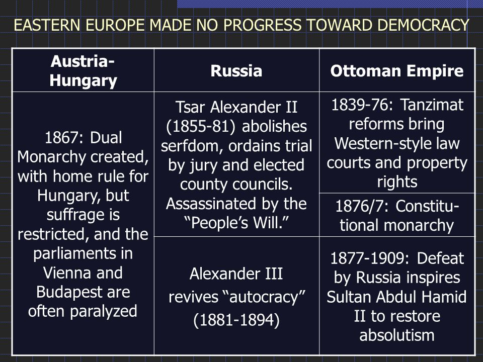 Austria- Hungary RussiaOttoman Empire 1867: Dual Monarchy created, with home rule for Hungary, but suffrage is restricted, and the parliaments in Vienna and Budapest are often paralyzed Tsar Alexander II (1855-81) abolishes serfdom, ordains trial by jury and elected county councils.