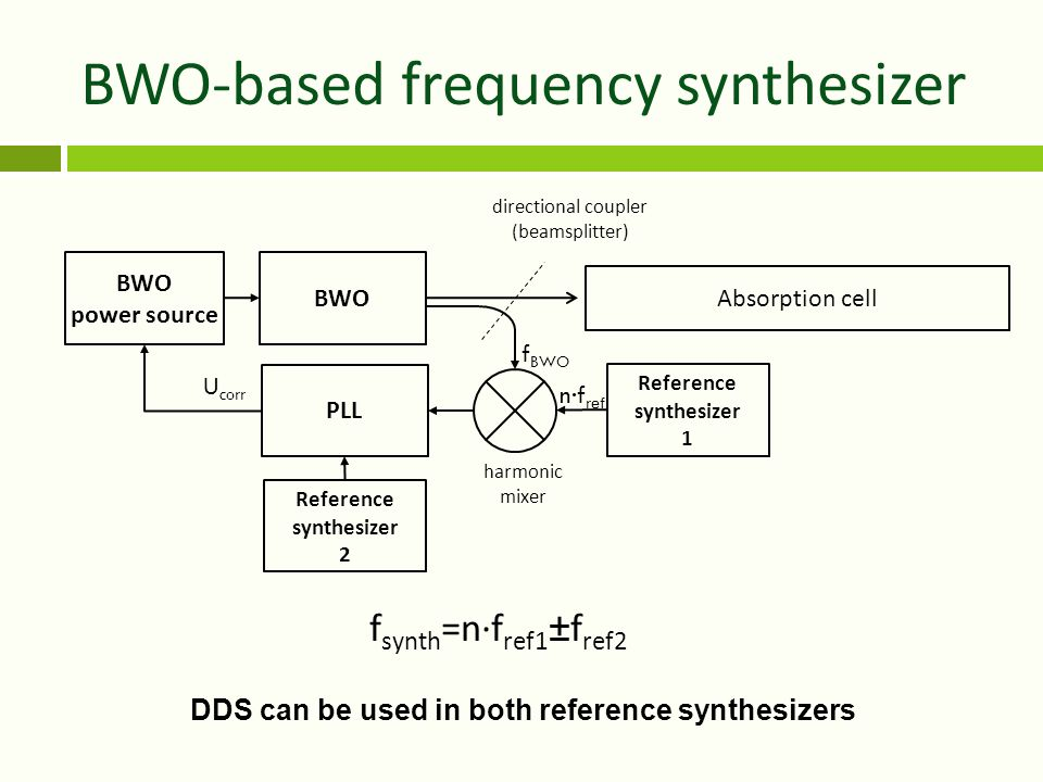 BWO-based frequency synthesizer BWO PLL BWO power source Reference synthesizer 1 U corr f BWO n·f ref Reference synthesizer 2 f synth =n·f ref1 ±f ref2 directional coupler (beamsplitter) Absorption cell harmonic mixer DDS can be used in both reference synthesizers