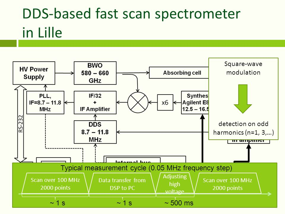 DDS-based fast scan spectrometer in Lille Scan over 100 MHz 2000 points Data transfer from DSP to PC Adjusting high voltage Scan over 100 MHz 2000 points  1 s  500 ms Typical measurement cycle (0.05 MHz frequency step) Square-wave modulation detection on odd harmonics (n=1, 3,…)