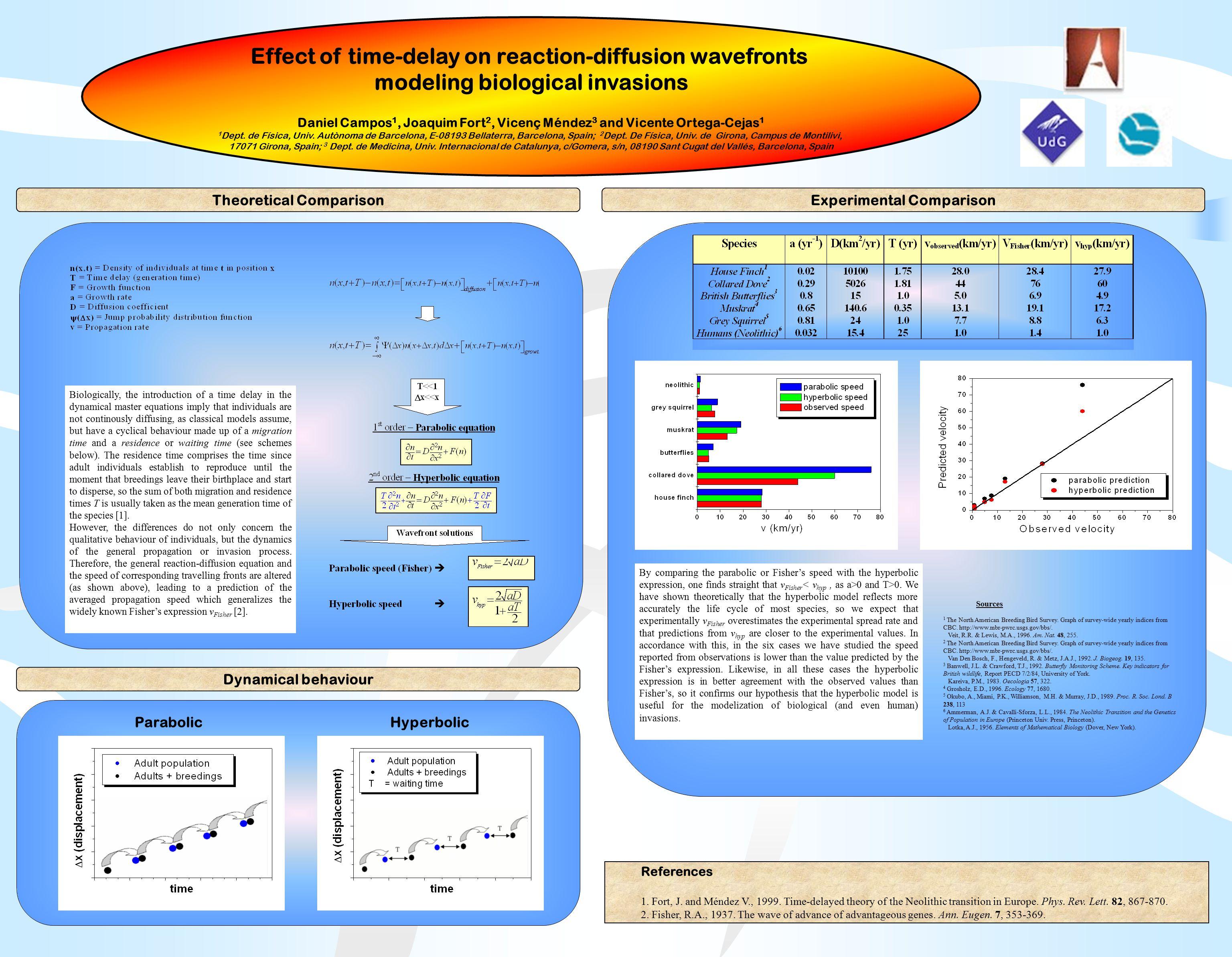 Effect of time-delay on reaction-diffusion wavefronts modeling biological invasions Daniel Campos 1, Joaquim Fort 2, Vicenç Méndez 3 and Vicente Ortega-Cejas 1 1 Dept.
