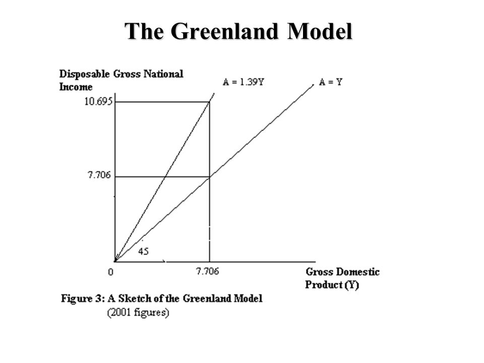 Decreasing dependence The Ratio of the States expenditures regarding Greenland to the Disposable National Income in Greenland