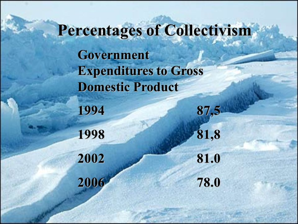 Percentages of Collectivism Government Expenditures to Gross Domestic Product 199487,5 199881,8 200281.0 200678.0