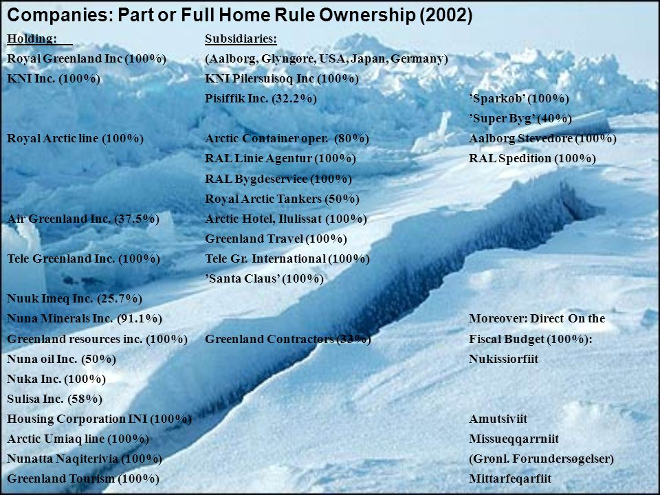 Companies: Part or Full Home Rule Ownership (2002) Holding: Subsidiaries: Royal Greenland Inc (100%)(Aalborg, Glyngøre, USA, Japan, Germany) KNI Inc.