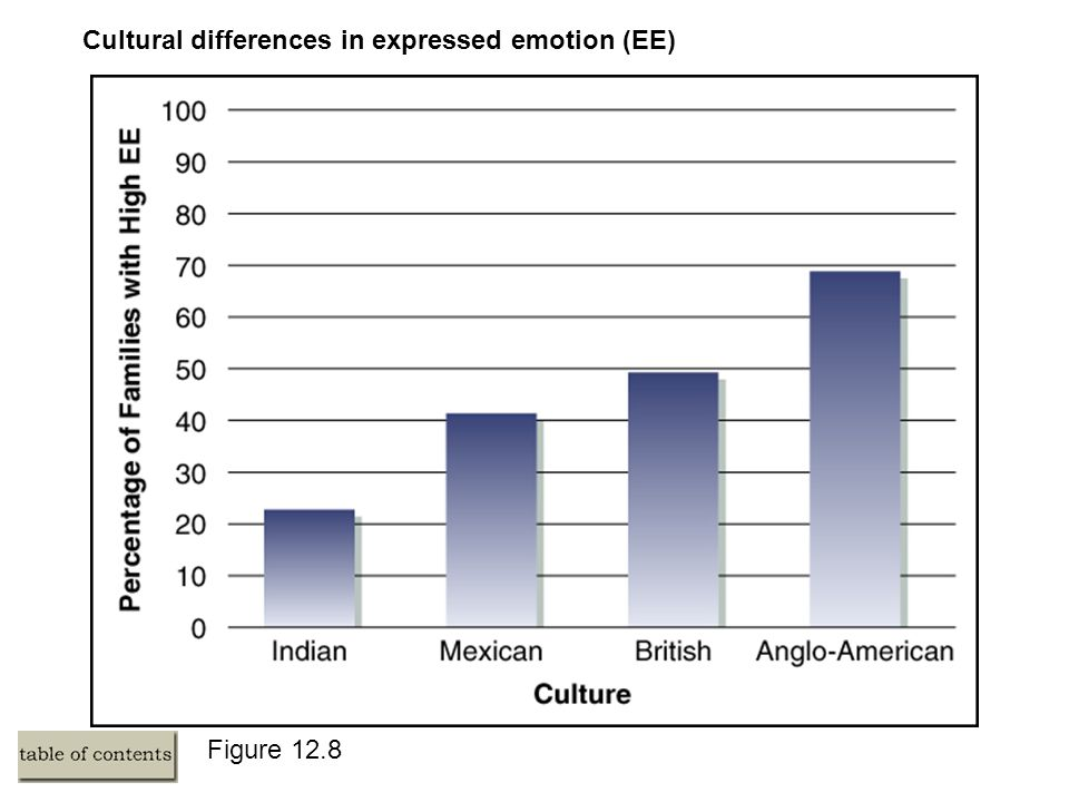 Figure 12.8 Cultural differences in expressed emotion (EE)