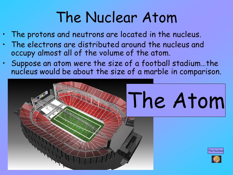 The Nuclear Atom The protons and neutrons are located in the nucleus. The electrons are distributed around the nucleus and occupy almost all of the vo