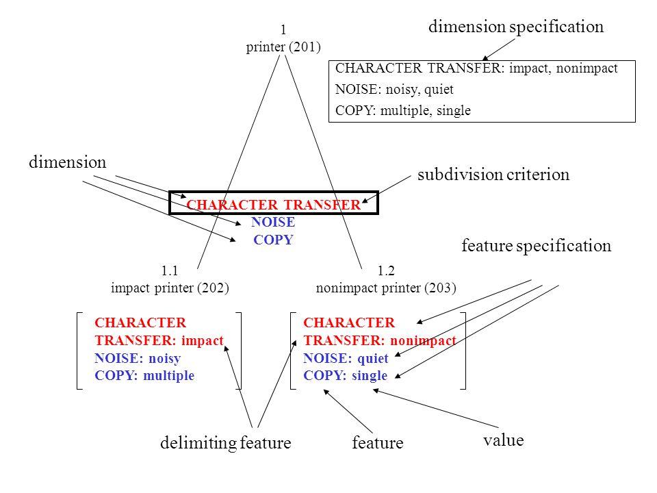 1.1 impact printer (202) CHARACTER TRANSFER: impact NOISE: noisy COPY: multiple 1.2 nonimpact printer (203) CHARACTER TRANSFER: nonimpact NOISE: quiet