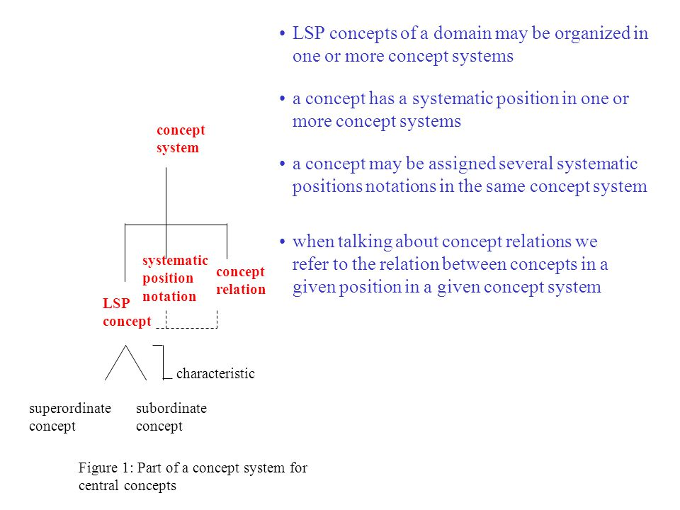 LSP concept characteristic superordinate concept subordinate concept concept system concept relation systematic position notation Figure 1: Part of a