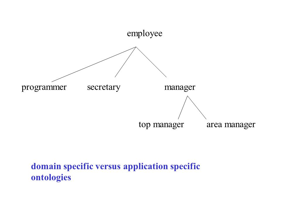 employee secretarymanager top managerarea manager programmer domain specific versus application specific ontologies