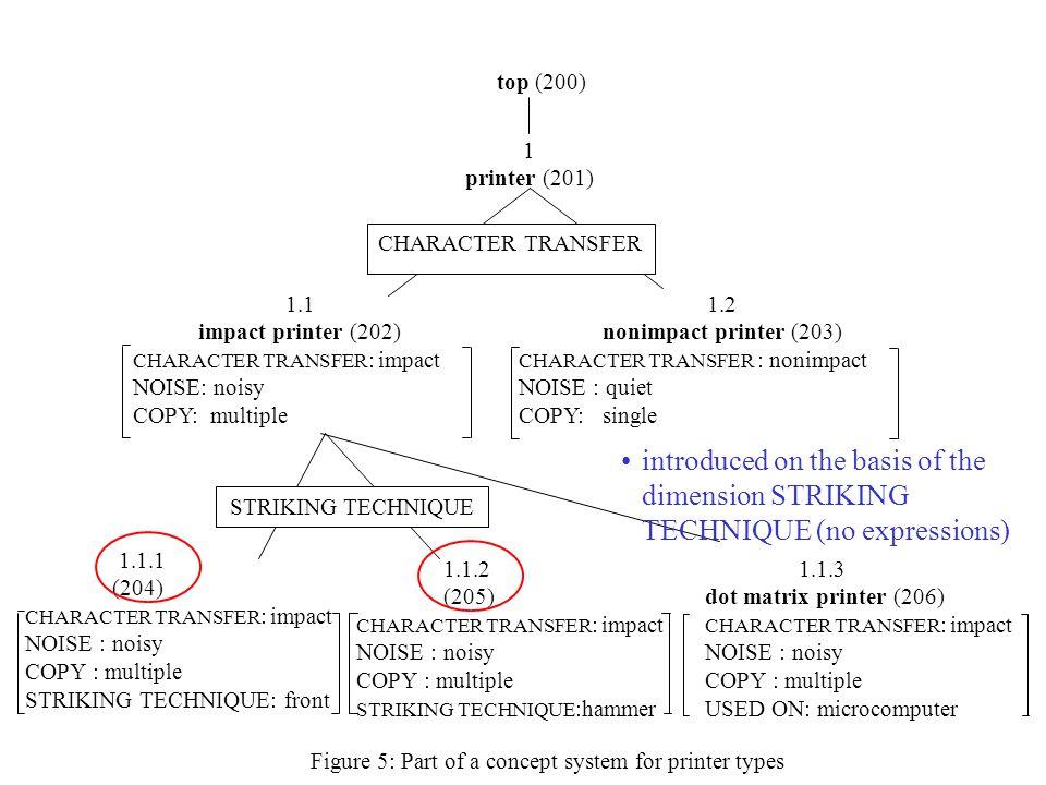 1.1 impact printer (202) CHARACTER TRANSFER : impact NOISE: noisy COPY: multiple 1.1.1 (204) CHARACTER TRANSFER : impact NOISE : noisy COPY : multiple