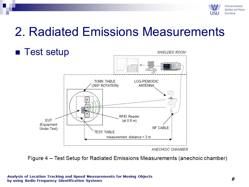 Analysis of Location Tracking and Speed Measurements for Moving Objects by using Radio Frequency Identification Systems 6 2. Radiated Emissions Measur