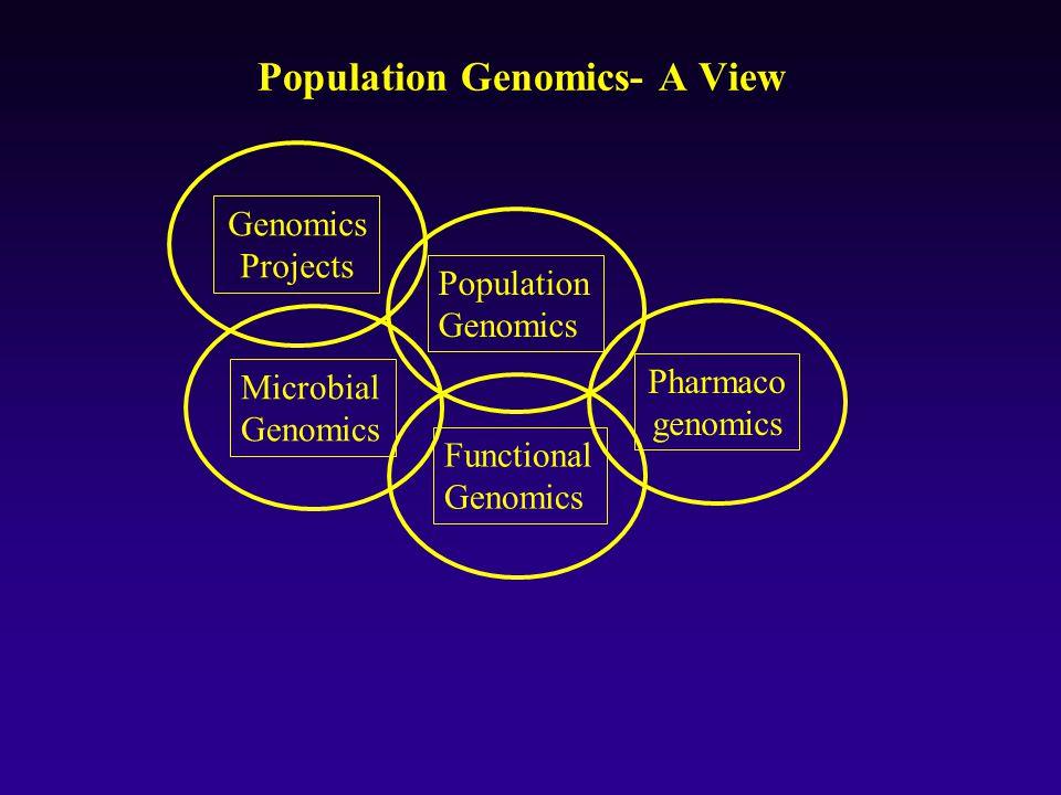 Population Genomics Projects Microbial Genomics Functional Genomics Pharmaco genomics Population Genomics- A View