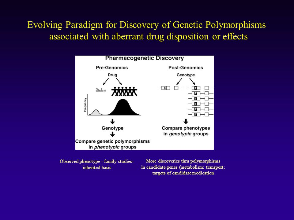 Evolving Paradigm for Discovery of Genetic Polymorphisms associated with aberrant drug disposition or effects Observed phenotype - family studies- inherited basis More discoveries thru polymorphisms in candidate genes (metabolism; transport; targets of candidate medication