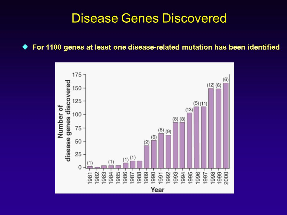 Disease Genes Discovered  For 1100 genes at least one disease-related mutation has been identified