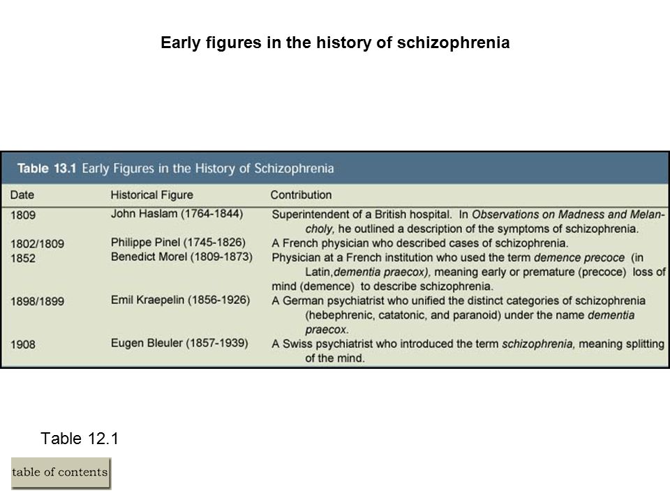 Table 12.1 Early figures in the history of schizophrenia