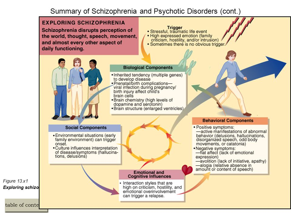 Summary of Schizophrenia and Psychotic Disorders (cont.) Figure 13.x1 Exploring schizophrenia and its treatment