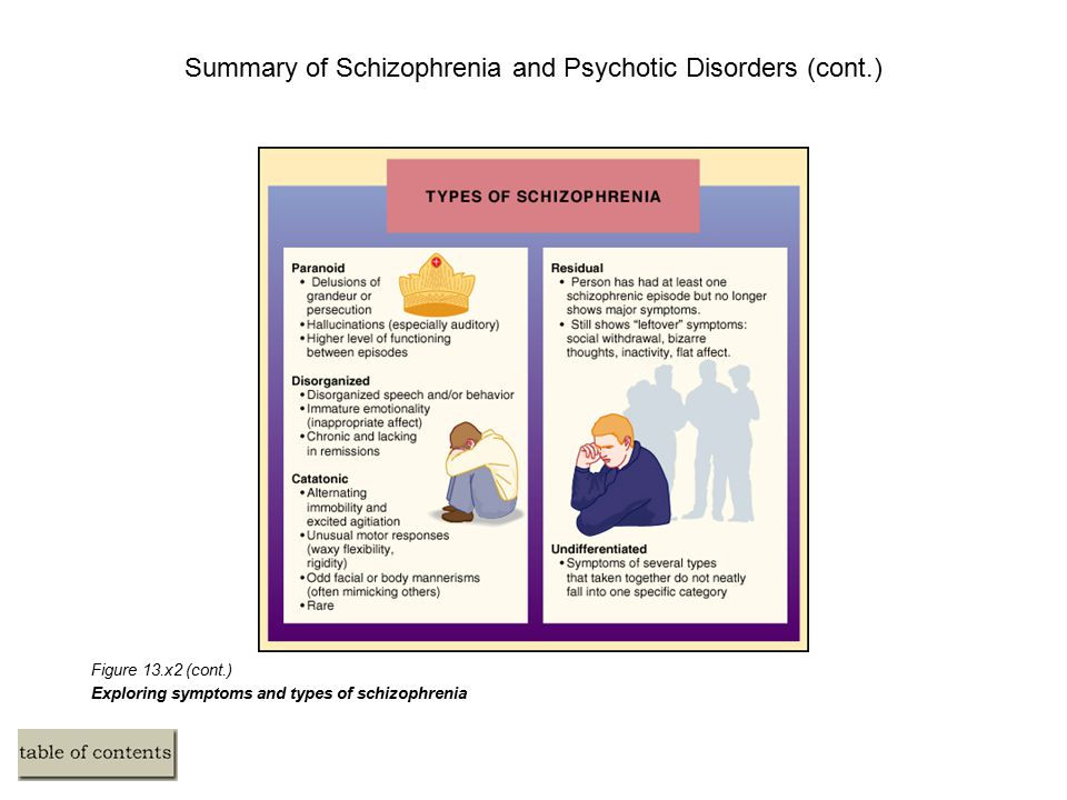 Summary of Schizophrenia and Psychotic Disorders (cont.) Figure 13.x2 (cont.) Exploring symptoms and types of schizophrenia
