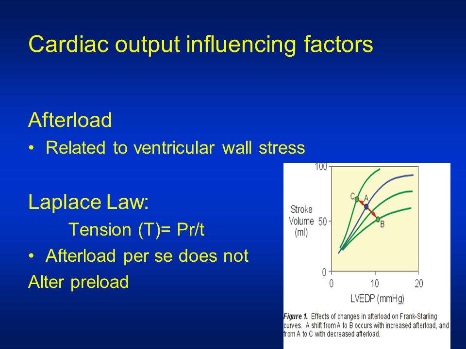 Cardiac output influencing factors Afterload Related to ventricular wall stress Laplace Law: Tension (T)= Pr/t Afterload per se does not Alter preload
