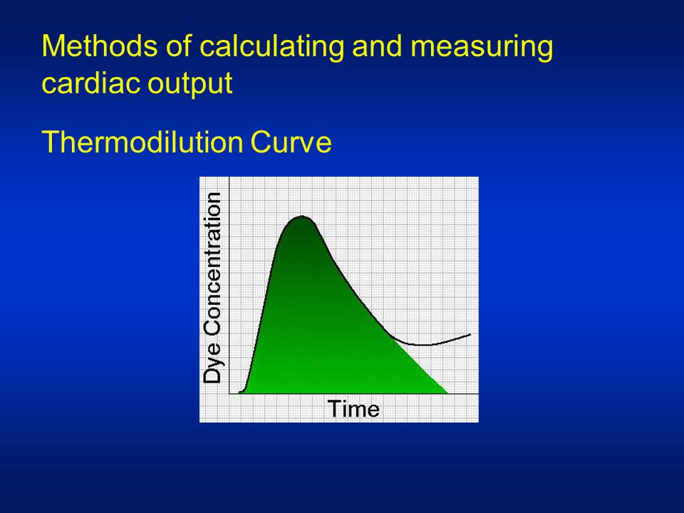 Methods of calculating and measuring cardiac output Thermodilution Curve
