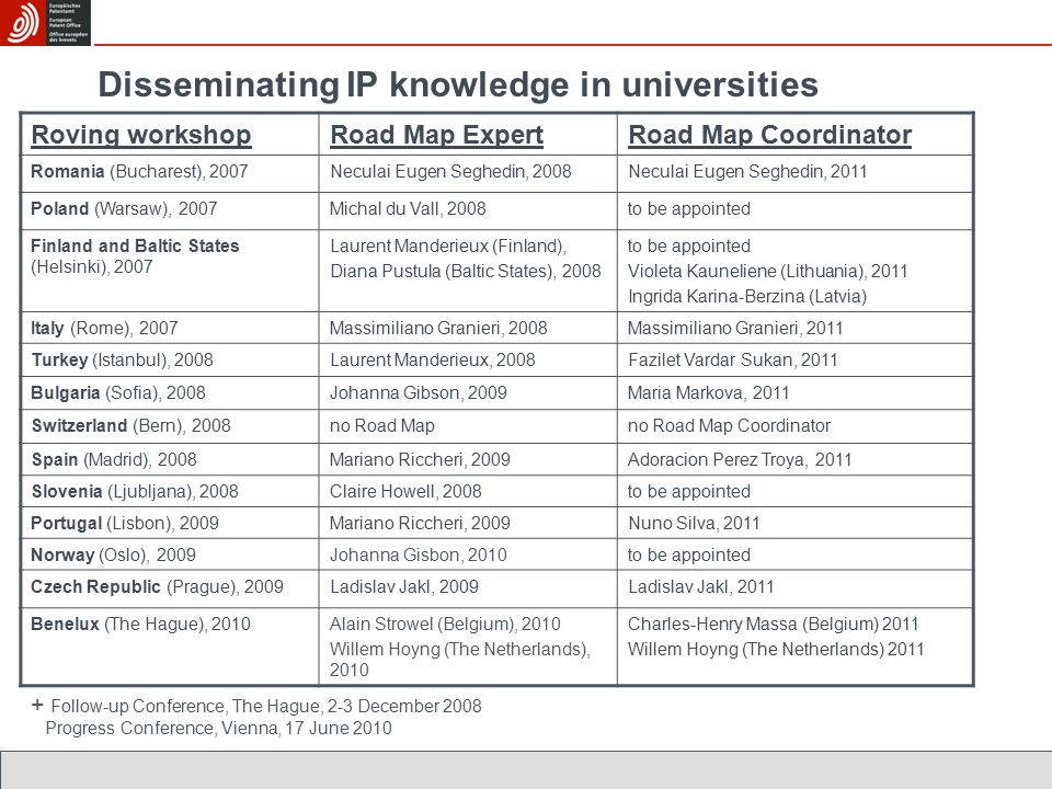 Disseminating IP knowledge in universities Roving workshopRoad Map ExpertRoad Map Coordinator Romania (Bucharest), 2007Neculai Eugen Seghedin, 2008Neculai Eugen Seghedin, 2011 Poland (Warsaw), 2007Michal du Vall, 2008to be appointed Finland and Baltic States (Helsinki), 2007 Laurent Manderieux (Finland), Diana Pustula (Baltic States), 2008 to be appointed Violeta Kauneliene (Lithuania), 2011 Ingrida Karina-Berzina (Latvia) Italy (Rome), 2007Massimiliano Granieri, 2008Massimiliano Granieri, 2011 Turkey (Istanbul), 2008Laurent Manderieux, 2008Fazilet Vardar Sukan, 2011 Bulgaria (Sofia), 2008Johanna Gibson, 2009Maria Markova, 2011 Switzerland (Bern), 2008no Road Mapno Road Map Coordinator Spain (Madrid), 2008Mariano Riccheri, 2009Adoracion Perez Troya, 2011 Slovenia (Ljubljana), 2008Claire Howell, 2008to be appointed Portugal (Lisbon), 2009Mariano Riccheri, 2009Nuno Silva, 2011 Norway (Oslo), 2009Johanna Gisbon, 2010to be appointed Czech Republic (Prague), 2009Ladislav Jakl, 2009Ladislav Jakl, 2011 Benelux (The Hague), 2010Alain Strowel (Belgium), 2010 Willem Hoyng (The Netherlands), 2010 Charles-Henry Massa (Belgium) 2011 Willem Hoyng (The Netherlands) 2011 + Follow-up Conference, The Hague, 2-3 December 2008 Progress Conference, Vienna, 17 June 2010