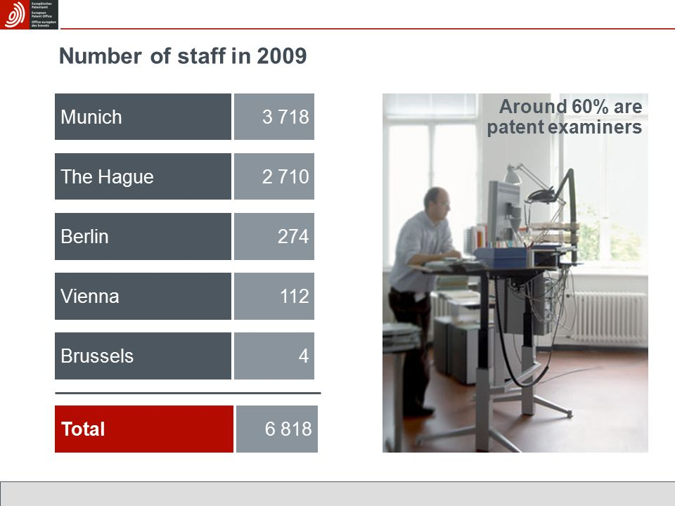 Number of staff in 2009 Munich3 718 The Hague2 710 Berlin274 Vienna112 Total6 818 Around 60% are patent examiners Brussels4