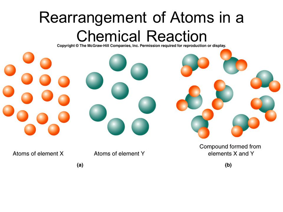 Dalton's Theory still holds, with two exceptions: Not all atoms of element are identical (isotopes) Possible to destroy or create elements (nuclear methods)