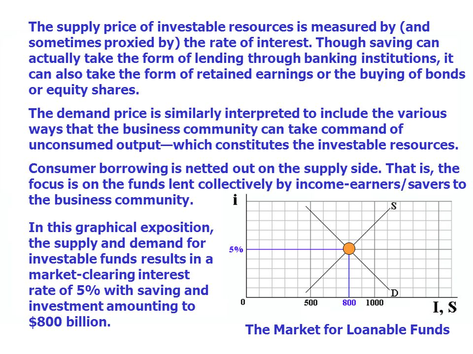 The supply price of investable resources is measured by (and sometimes proxied by) the rate of interest. Though saving can actually take the form of l
