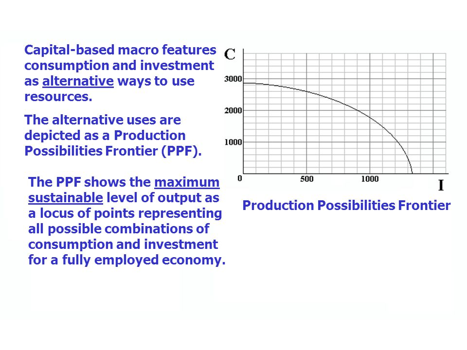 Capital-based macro features consumption and investment as alternative ways to use resources. The alternative uses are depicted as a Production Possib