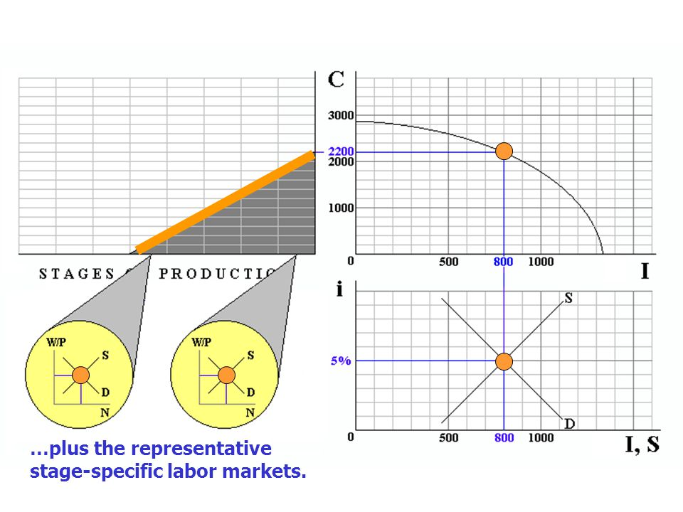 The Hayekian triangle depicts current consumption as the output of the economy's multi-stage production process.