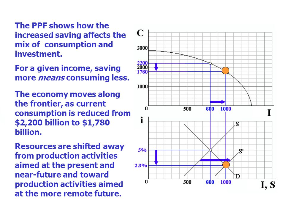 The PPF shows how the increased saving affects the mix of consumption and investment. For a given income, saving more means consuming less.