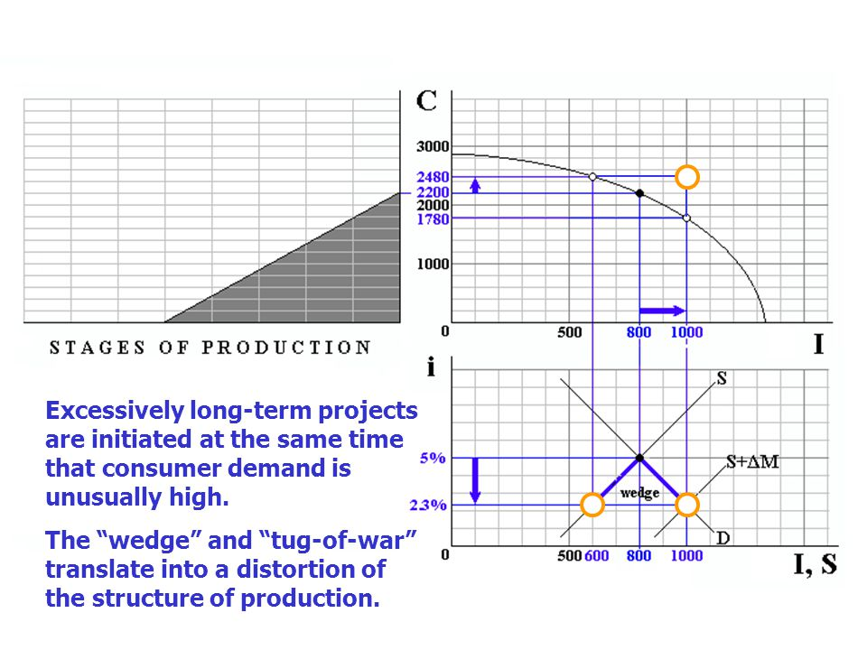 "Excessively long-term projects are initiated at the same time that consumer demand is unusually high. The ""wedge"" and ""tug-of-war"" translate into a di"