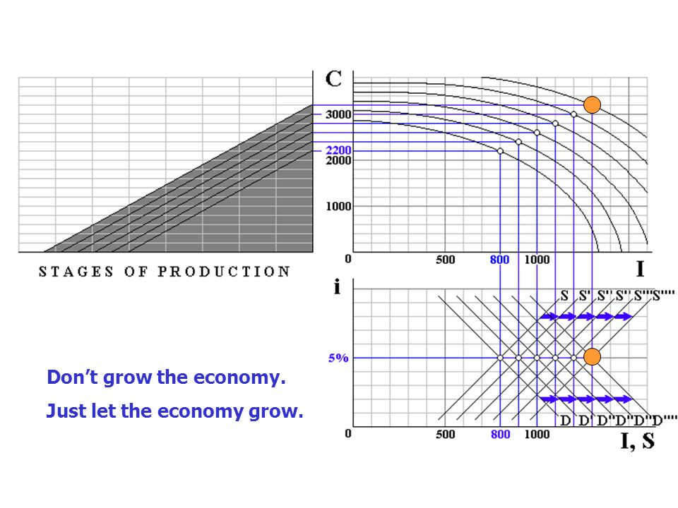 Don't grow the economy. Just let the economy grow.