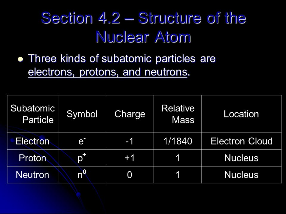Section 4.2 – Structure of the Nuclear Atom Three kinds of subatomic particles are electrons, protons, and neutrons. Three kinds of subatomic particle