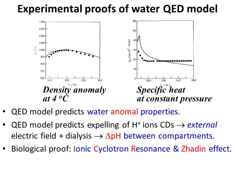Experimental proofs of water QED model QED model predicts water anomal properties.