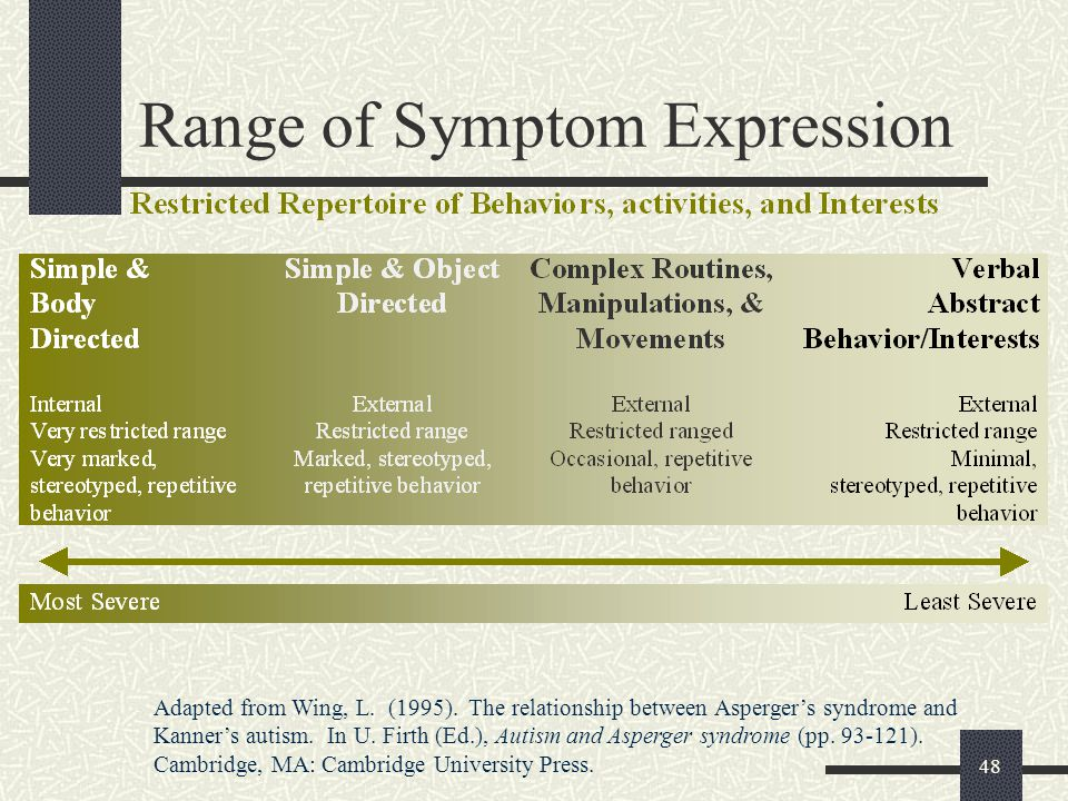 48 Range of Symptom Expression Adapted from Wing, L. (1995). The relationship between Asperger's syndrome and Kanner's autism. In U. Firth (Ed.), Auti