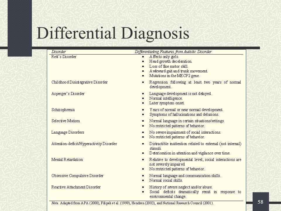 58 Differential Diagnosis