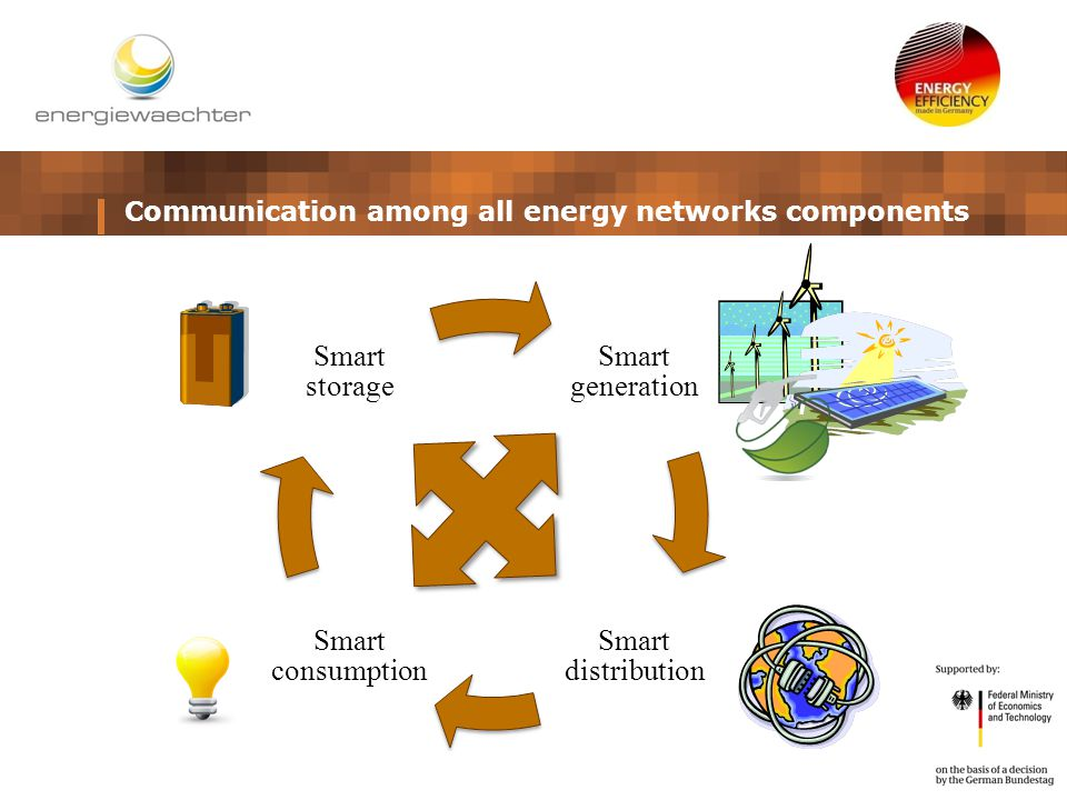 Communication among all energy networks components Smart generation Smart distribution Smart consumption Smart storage